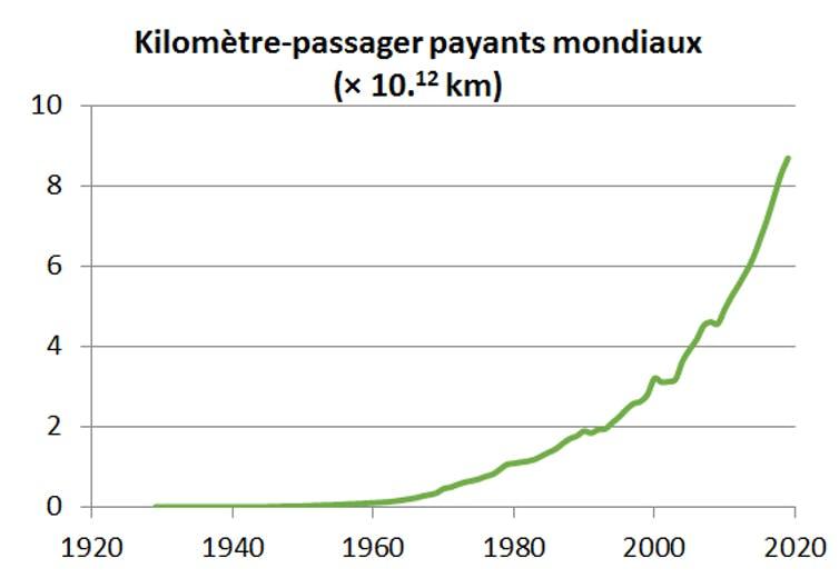 kilomètres-passagers payants annuels mondiaux